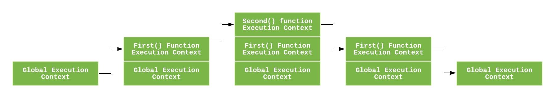 理解 JavaScript 中的执行上下文和执行栈的配图