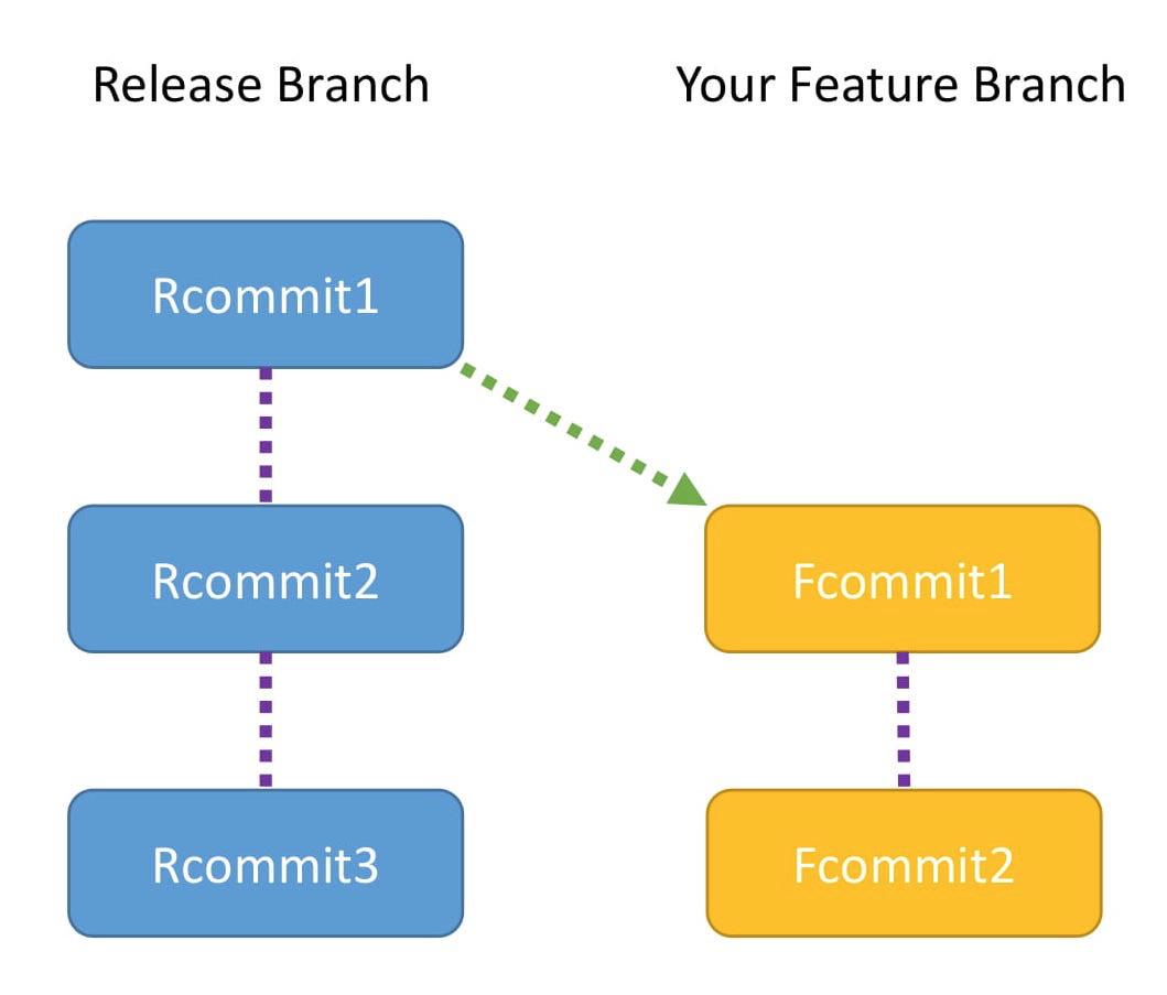 此图显示了发布分支和功能分支中的提交